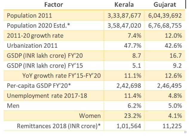 Table1: Comparative data of demographic and economic factors for Kerala and Gujarat.