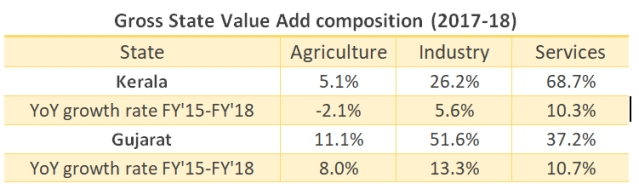 Table2: Composition of GSVA for Kerala and Gujarat in 2017-18. Computed from RBIdata<b></b>
