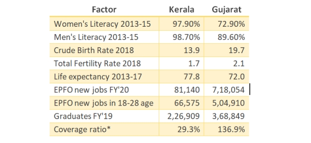Kerala Or Gujarat: Which Model Gives The Better Results?