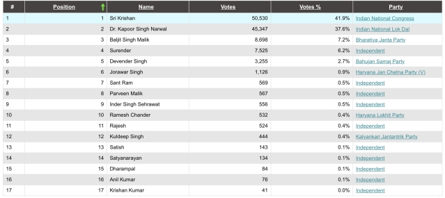 2014 election result (Baroda)