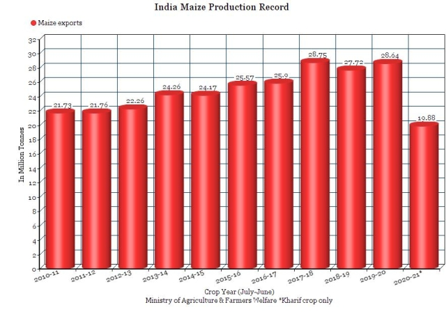 India's Maize Exports At Six-Year High: Here's What Stakeholders Say Whether The Trend Can Be Sustained