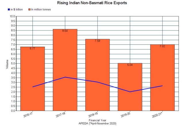 India's non-basmati rice exports  over the years.