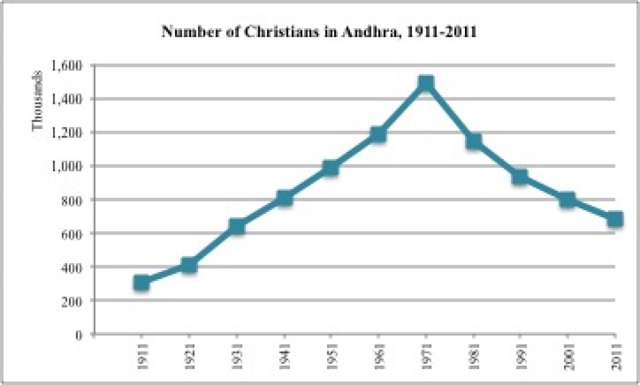 Andhra-Telangana Demographics: Christian Population Down, SC