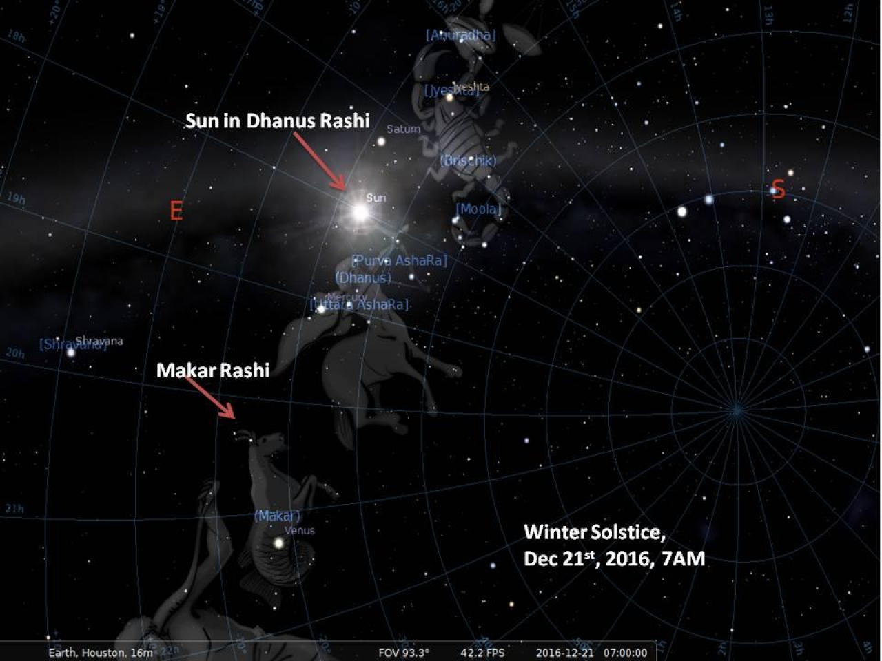 Position of the Sun in relation to the Rashis on Winter solstice, Dec 21st, 2016. Because of Precession, it is a Dhanus Sankranti, rather than a Makar Sankranti.