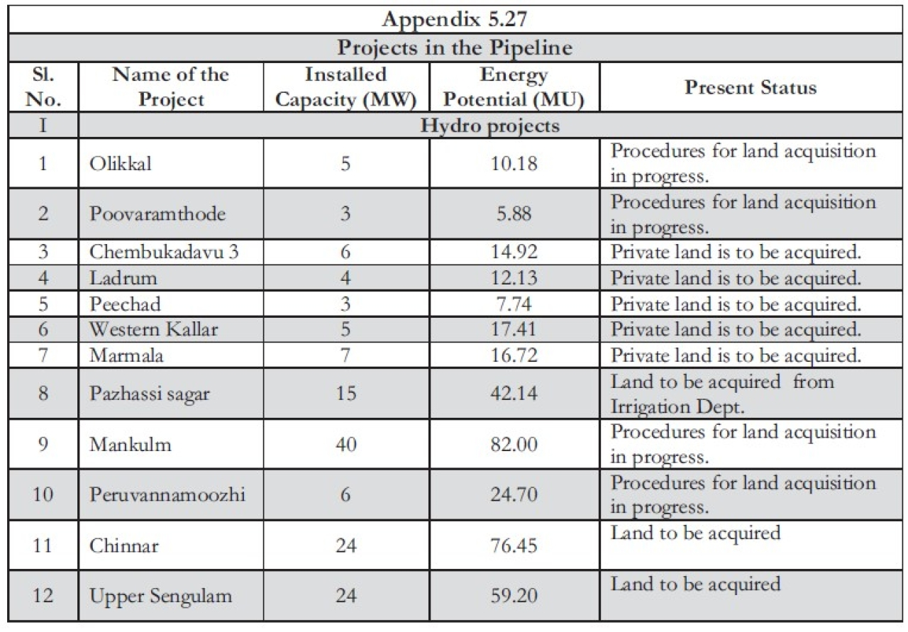 Table 2: Proposed Projects by the KSEBL (Economic Review, 2016, Kerala)