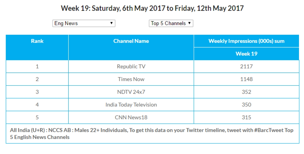 Latest TRPs: More People Watched Republic TV Than All Other English