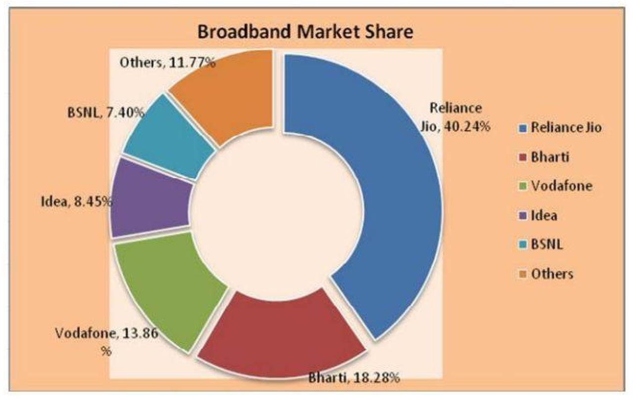 Digital India Speeds Up, But We Thank Mukesh Ambani As Much As Modi