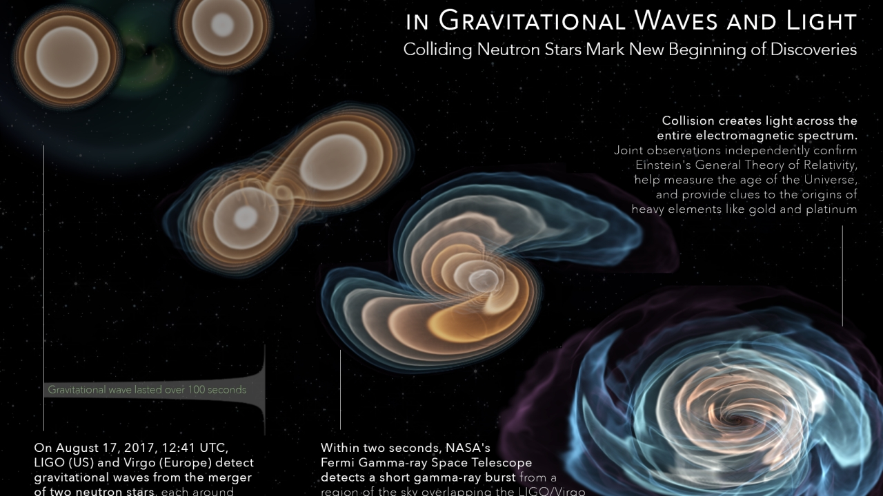 How they observed the same cosmic event through both gravitational waves and light (click to enlarge)