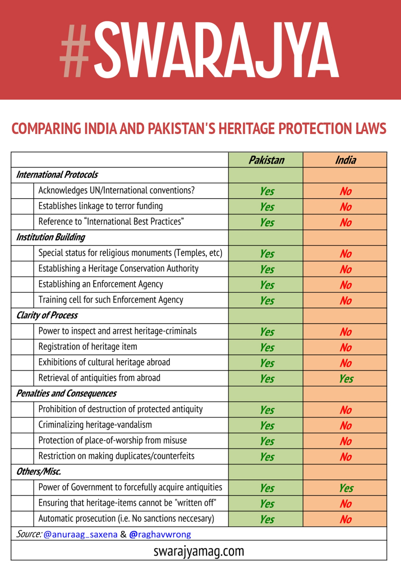 Comparing India's Antiquities Bill 2017 and Pakistan's KP Antiquities Bill 2016