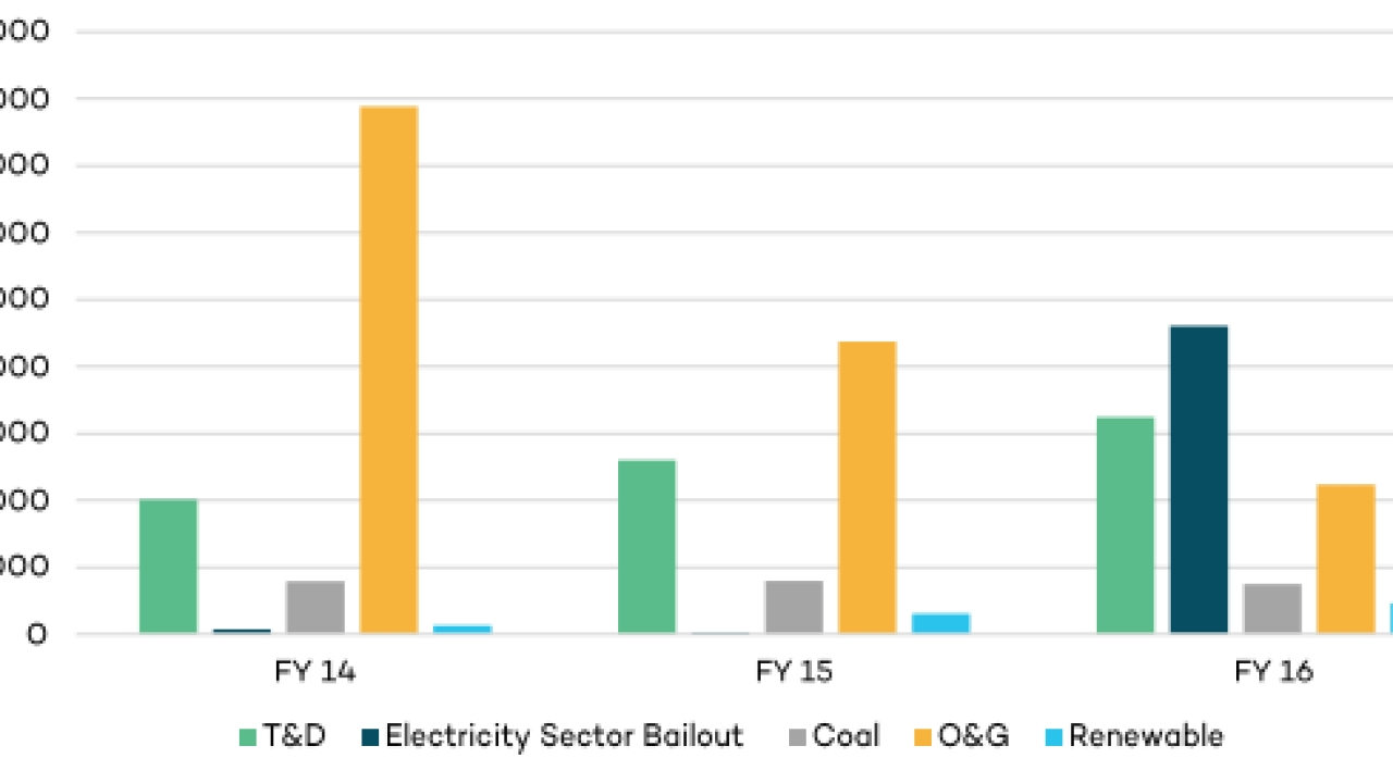 Subsidies to coal, oil and gas, renewables and electricity T&D in India, FY2014–2016 (in crore)