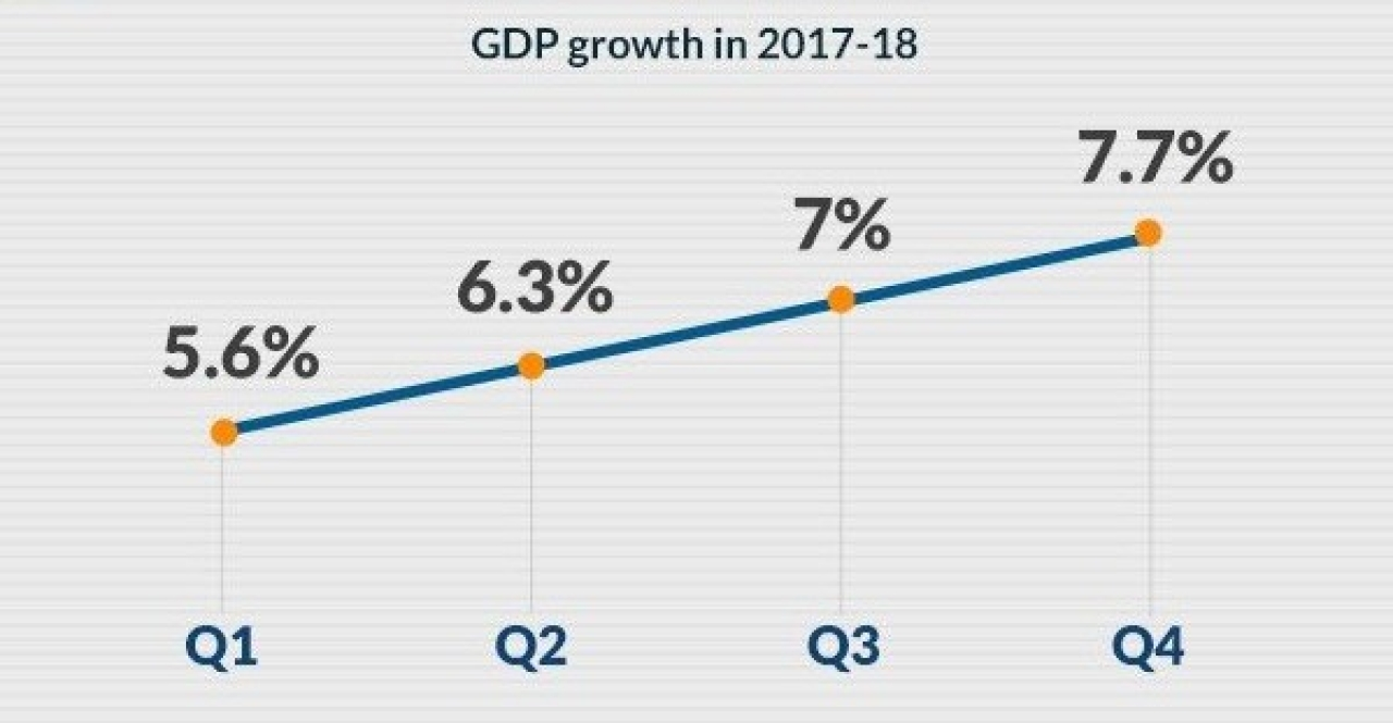 GDP Growth Beats Expectations: Economy Grows At 7.7 Per Cent In Q4 Of FY18