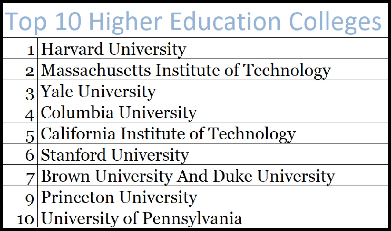 Harvard University Rated Number One In Wall Street Journal