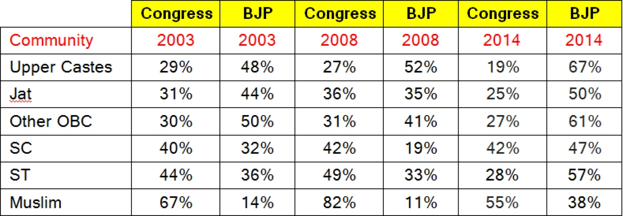 Source: CSDS post poll report