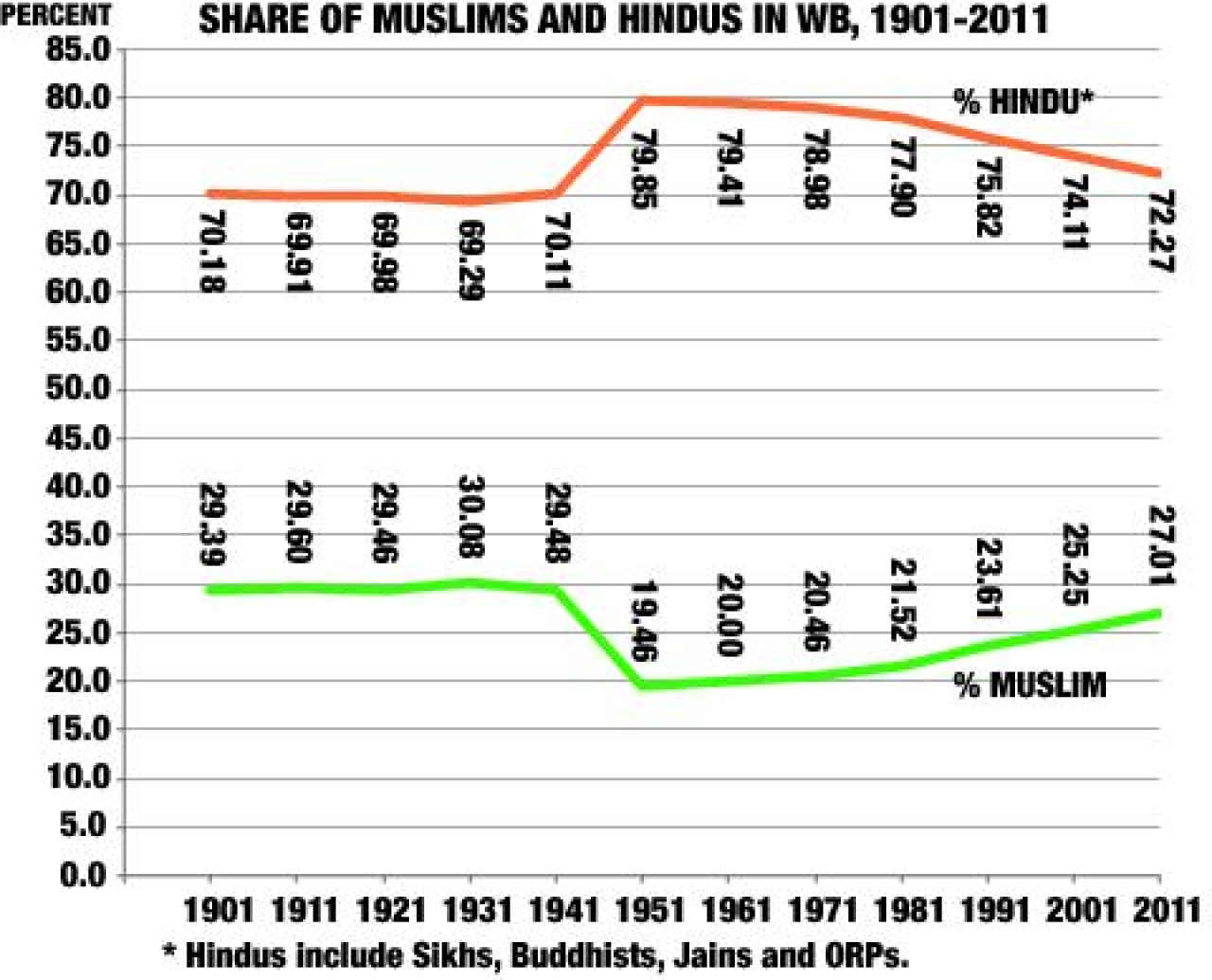 Share of Muslims and Hindus in West Bengal.