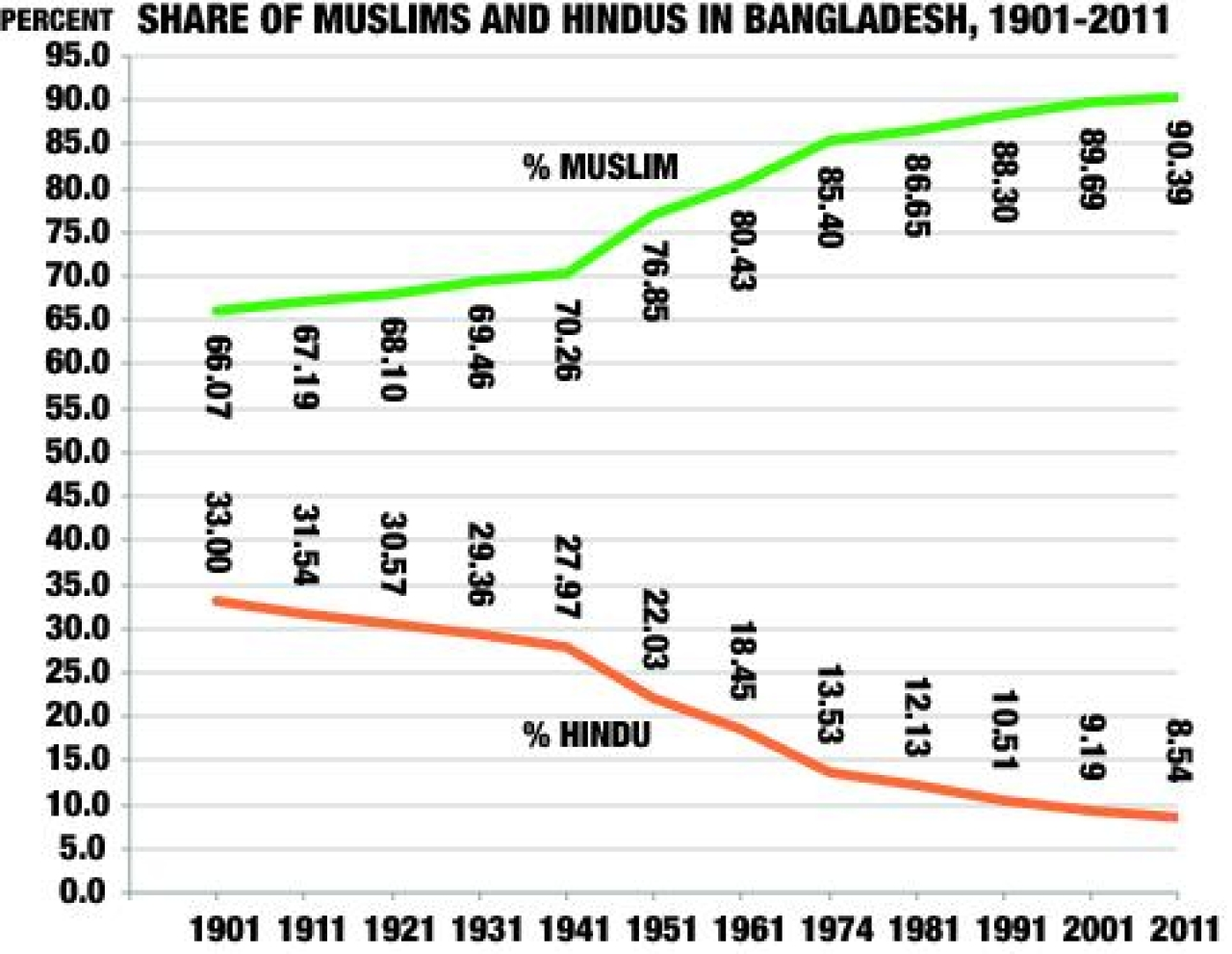 Share of Muslims and Hindus in Bangladesh.
