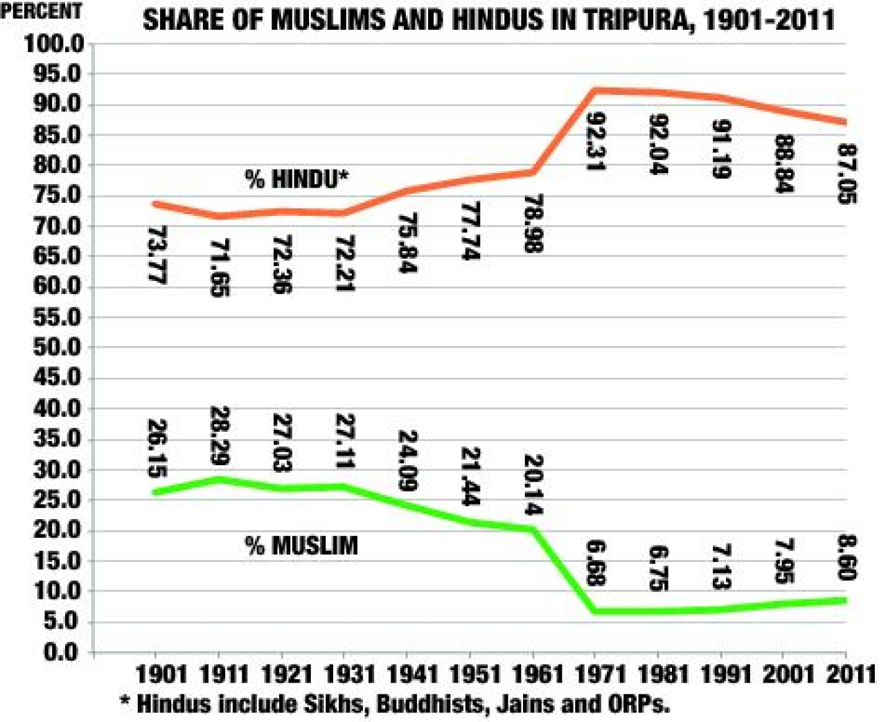 Share of Muslims and Hindus in Tripura.