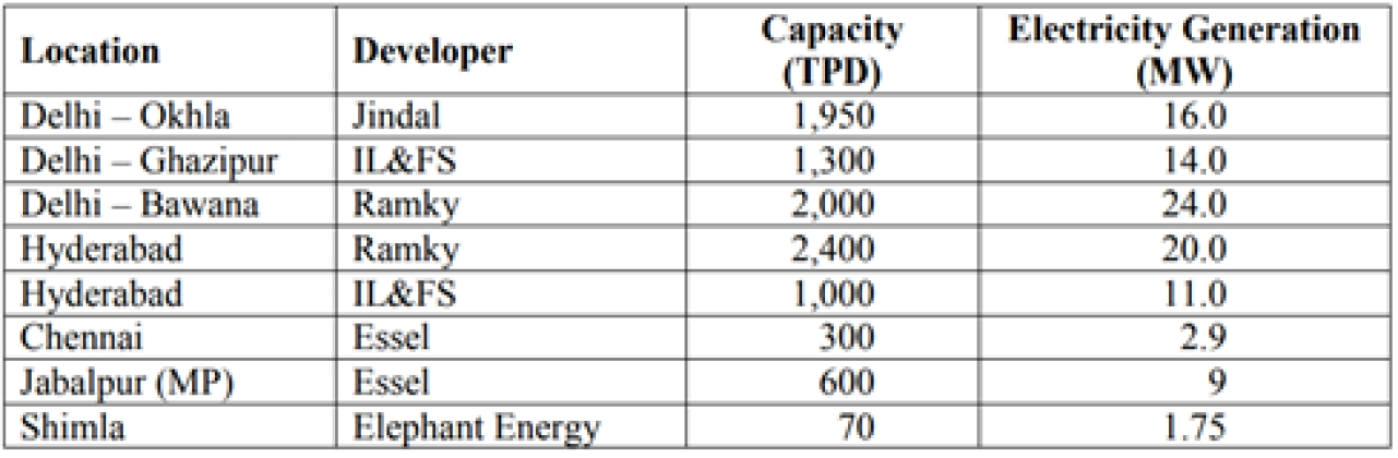 Waste-to-energy plants in operation in India