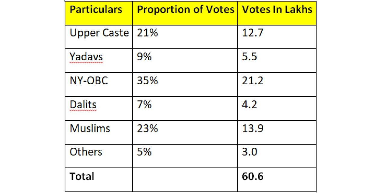 "Source: <a href=""http://www.politicalbaba.com"">www.politicalbaba.com</a>, <a href=""http://www.indiavotes.com"">www.indiavotes.com</a>"
