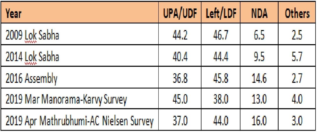 Political Analysis For Kerala 2019 Lok Sabha Polls: The Malabar Region