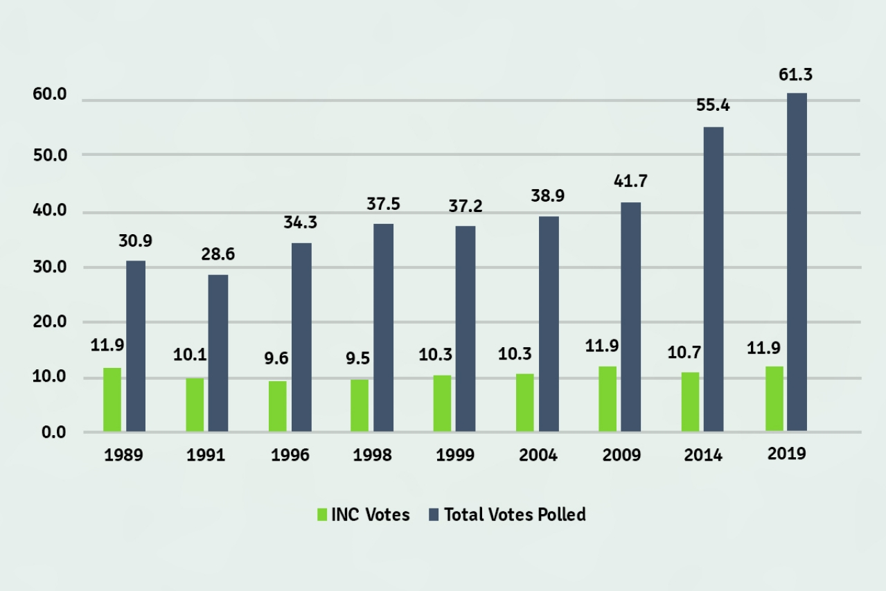 Data showing INC votes versus total votes polled across the years from 1989-2019