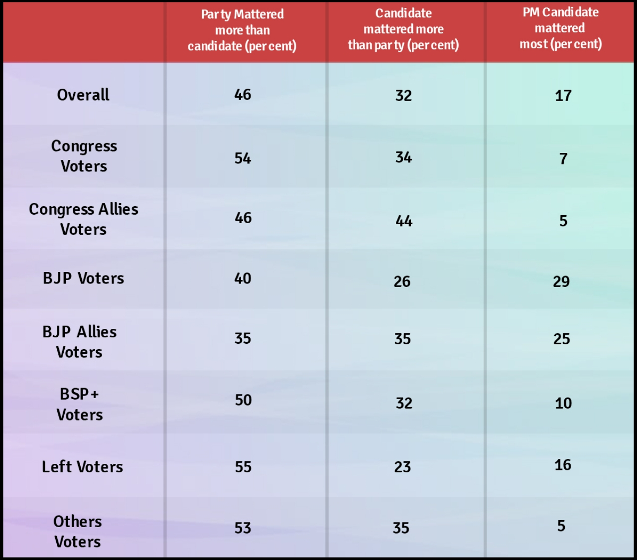 Data of voters for whom party/PM candidate/local candidate mattered most in percentages