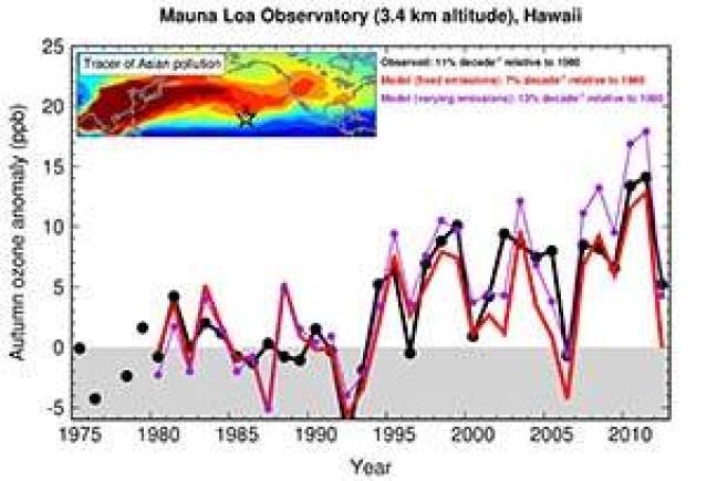 Asian ozone pollution in Hawaii tied to climate variability