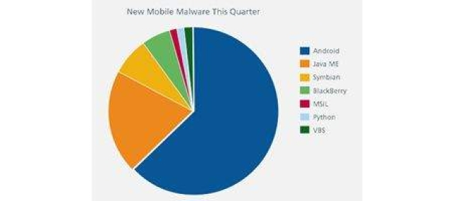 Android now worst platform for malware