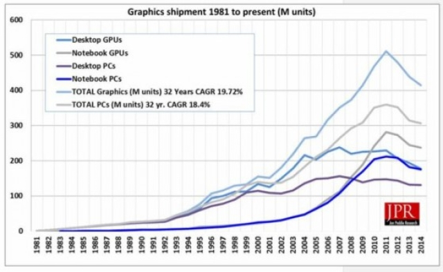 Graphics chips market is showing some life