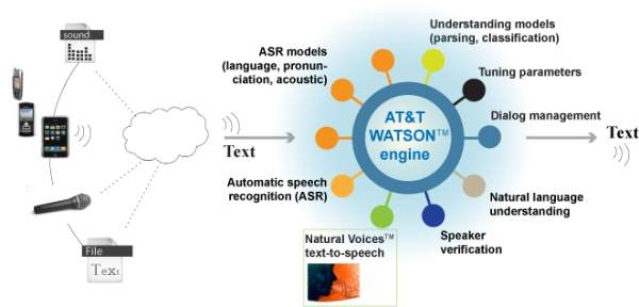 AT&T wants Watson in your car