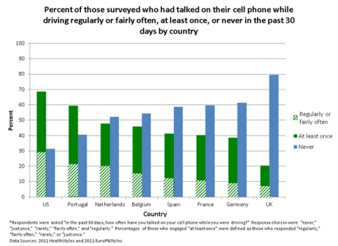 New research says: cellphone use+driving=death...not so much