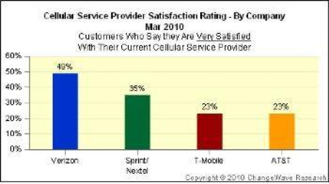 Verizon tops in customer service, AT&T dead last