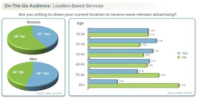 Half of mobile users willing to share location with advertisers