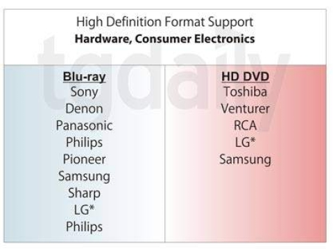 Update: Blu-ray and HD DVD support demystified