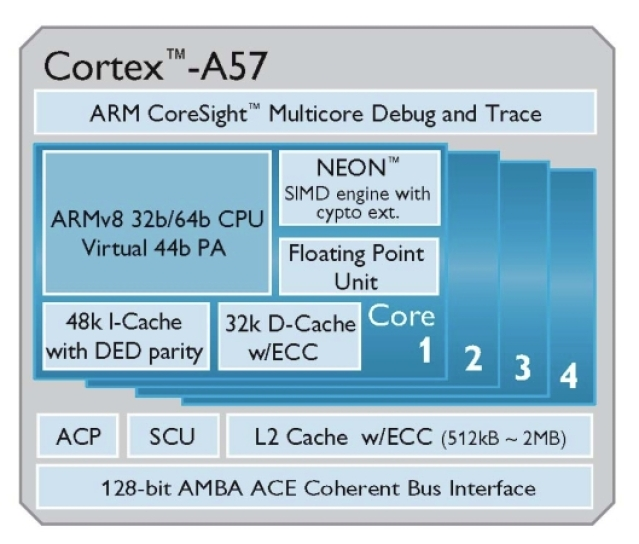 MediaTek eyes ARM Cortex-A50 chips