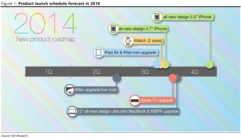Apple's 2014 roadmap gets outlined