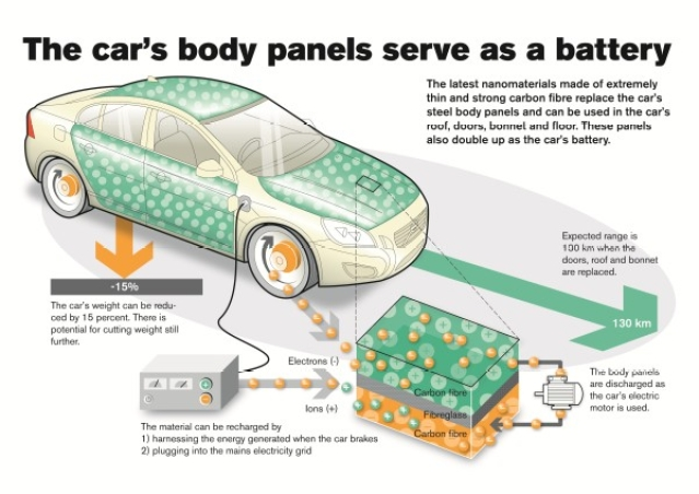 Future electric cars could store energy in panels