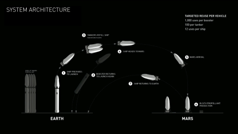 A Multi-planetary Species and how I would put my money on Elon Musk