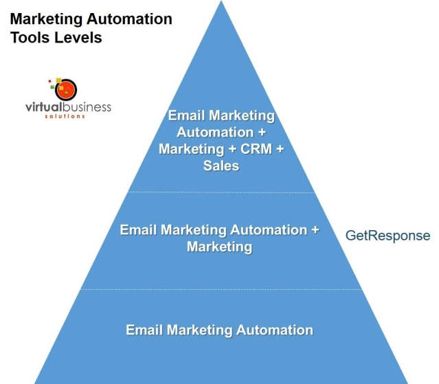 GetResponse Marketing Automation Platform Review
