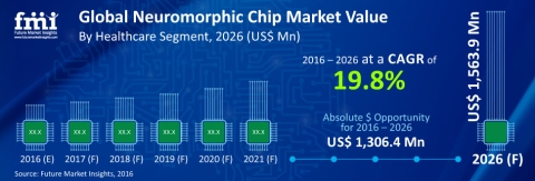 Neuromorphic Chips Redefining the Realms of Pharmacology & Bioinformatics