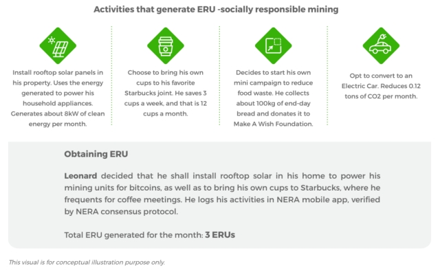 NewEra –  using the blockchain to reward individuals for being Green