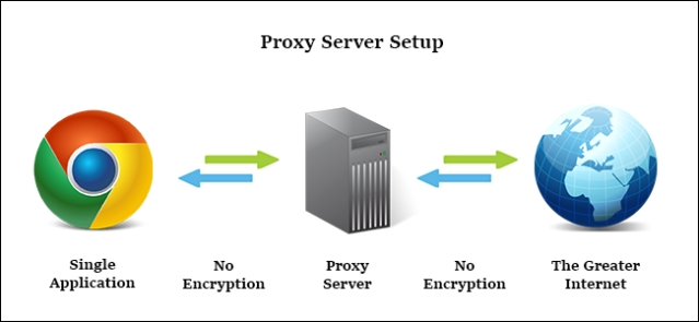 What Are Private Proxy Servers and How Entrepreneurs Use Them