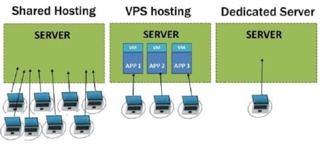 Difference between web hosting architectures (image credit - Technomiz)