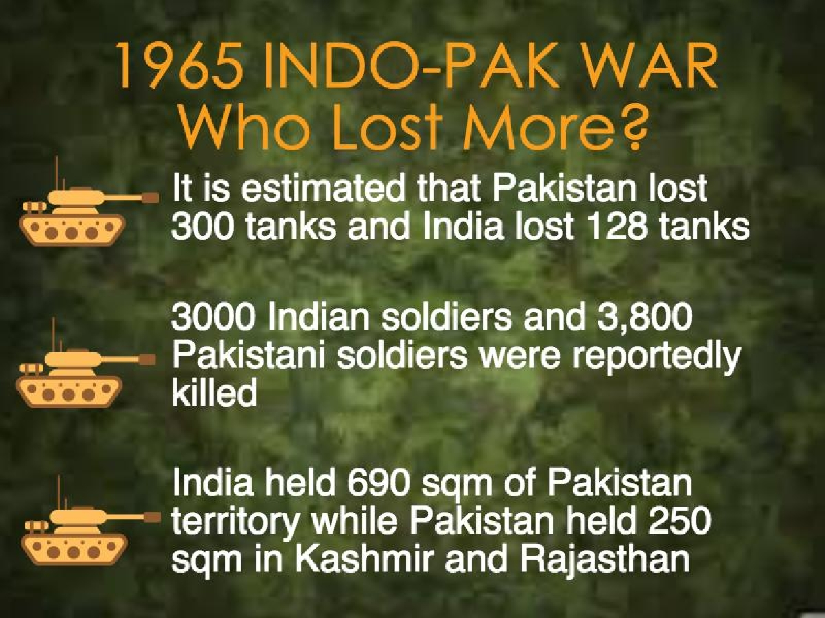 Who Really Won the India-Pakistan 1965 War: India or Pakistan?