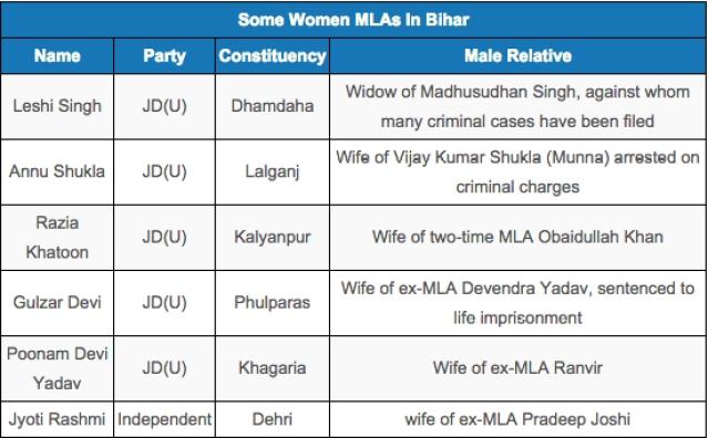 "Source: <a href=""http://myneta.info/bih2010/index.php?action=summary&subAction=winner_women&sort=candidate#summary"">myneta.in</a>"