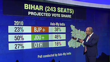 "Screengrab of CNN-IBN's broadcast of the Axis-My India pre-poll survey for the 2015 Bihar Elections. (Photo: <a href=""https://twitter.com/ibnlive"">Twitter/IBNLive</a>)"