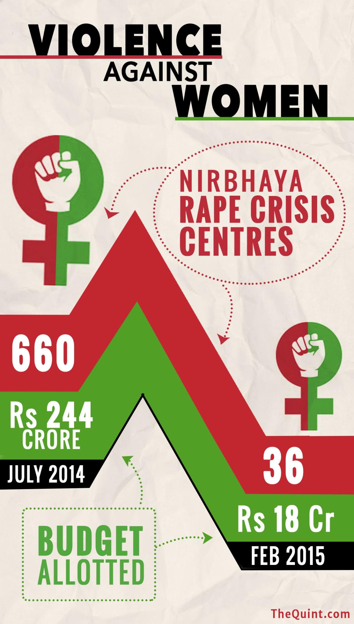 Modi@2: Not So 'Acche Din' for Women Under Modi Sarkar - The