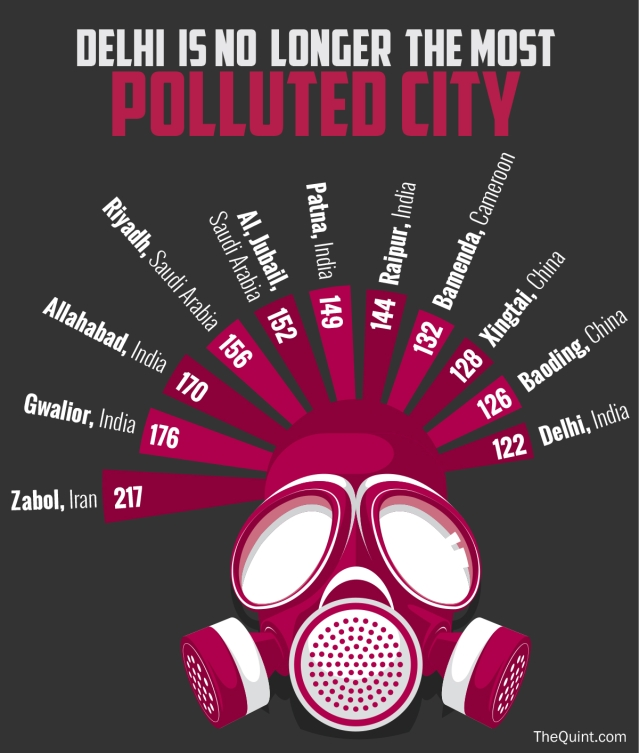 Four out of the top  five most polluted cities were Indian, according to the WHO report. (Infographic: Rahul Gupta/<b>The Quint</b>)
