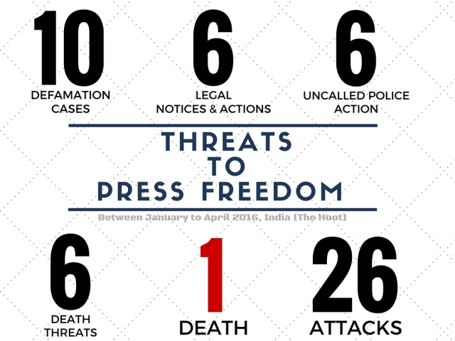 On the occasion of World Press Freedom Day, The Hoot.org, a media watchdog, compiled a list of threats to Press Freedom in India between January and April 2016. (Infographic:<b> The Quint</b>/Pallavi Prasad)