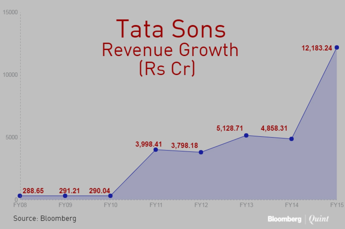 Tata sons dividend income down 42 percent in fy16 the quint graph bloombergquint nvjuhfo Choice Image