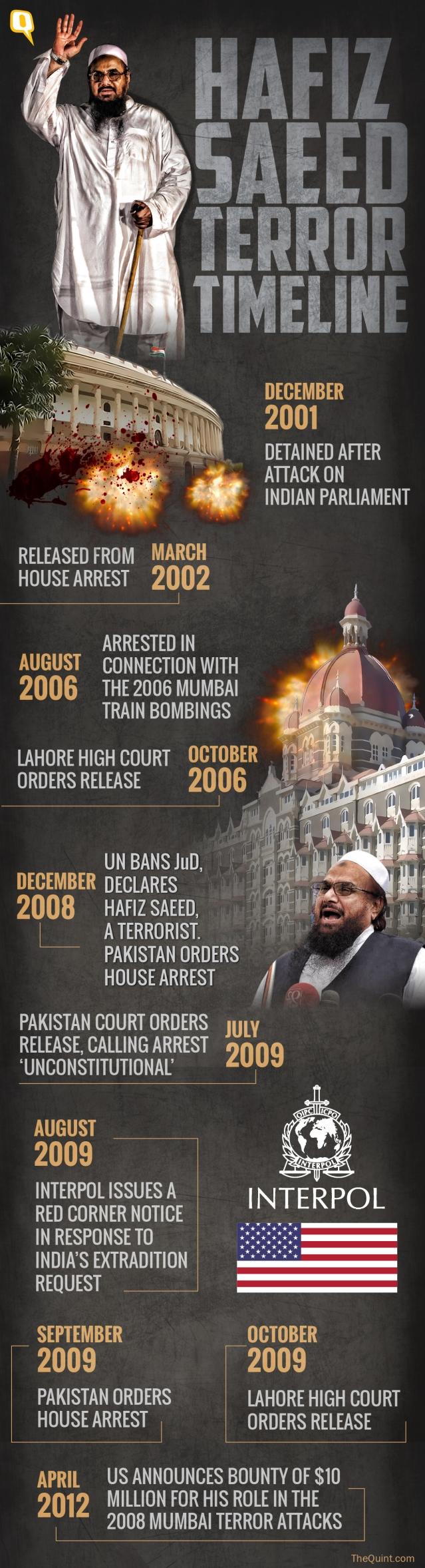(Infographic: Rahul Gupta/The Quint)